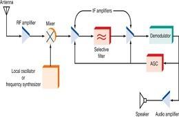 إلكترونيات الإتصالات Electronics of communications
