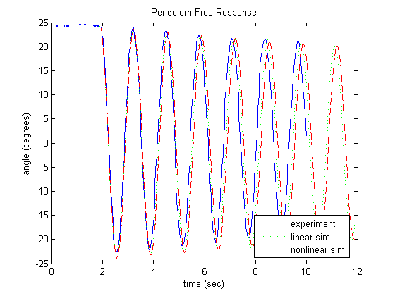 Time Vs Theta Natural Frequency