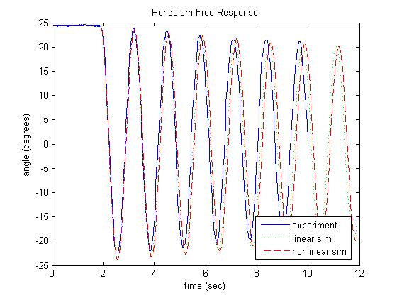 Response Spectrum Analysis - Civil Engineering Community
