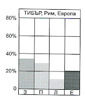 Хидрограма на р. Тибър
