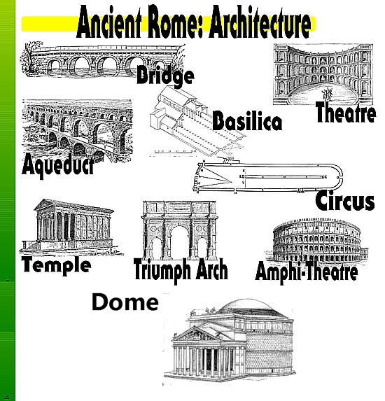 Art Now And Then Roman Architecture