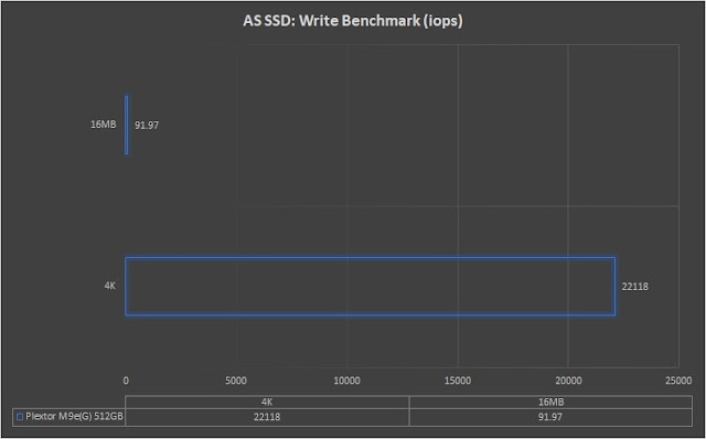 hexmojo-plextor-m9peg-review-as-ssd-write.jpg (640×398)