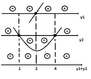 estudo sinal inequação segundo grau 5