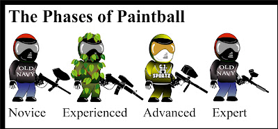 Paintball Novice, Experienced, Advanced, Expert