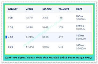 Spesifikasi Vps DigitalOcean Ram, Hardisk Lebih Besar dan Lebih Murah
