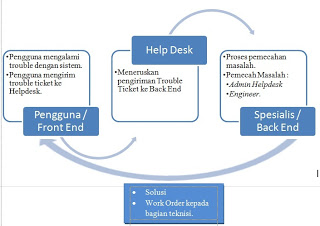 Source code help desk php dan mysql