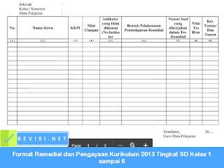 Format Remedial dan Pengayaan Kurikulum 2013 Tingkat SD Kelas 1 sampai 6