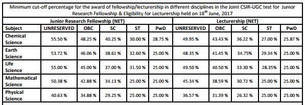 image : CSIR UGC NET Cut-off Marks June 2017 @ TeachMatters