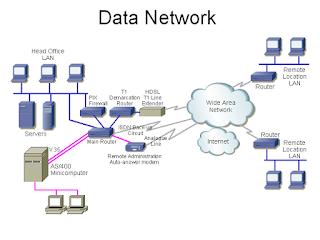 materi teknologi layanan jaringan - komunikasi data