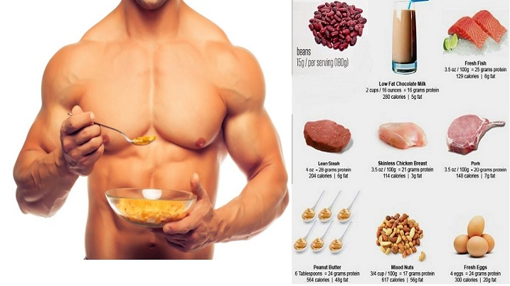 Top Cheap Sources of Protein To Build Muscle On Budget