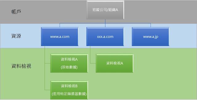 一個企業網站可能的GA帳戶配置