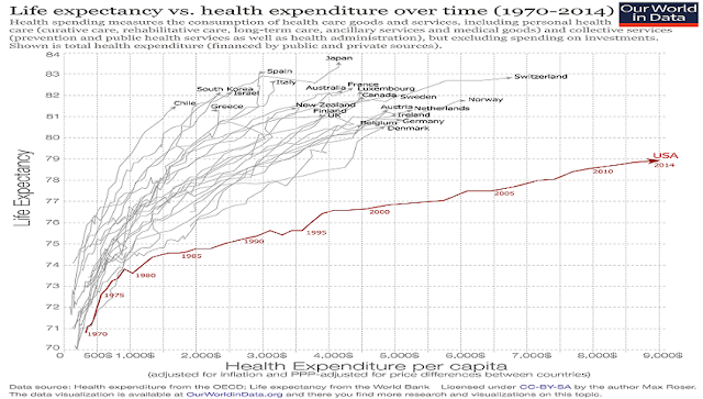 Life expectancy of US compared to the developed world