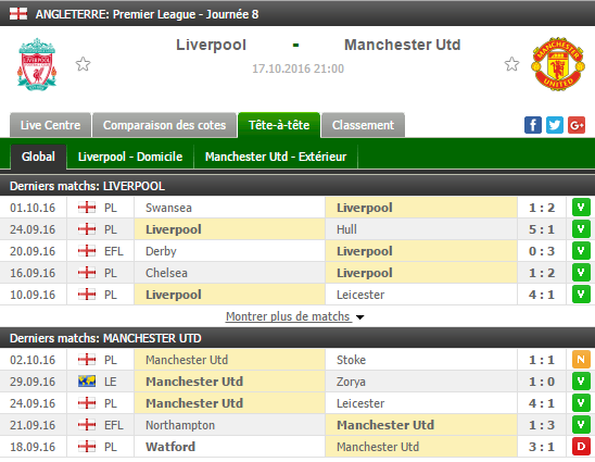 Pronostic Liverpool - Manchester United stats