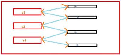 Network model database