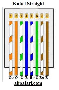 Sususunan kabel straight