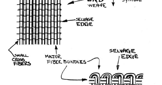 The Long EZ Build: Composite basics
