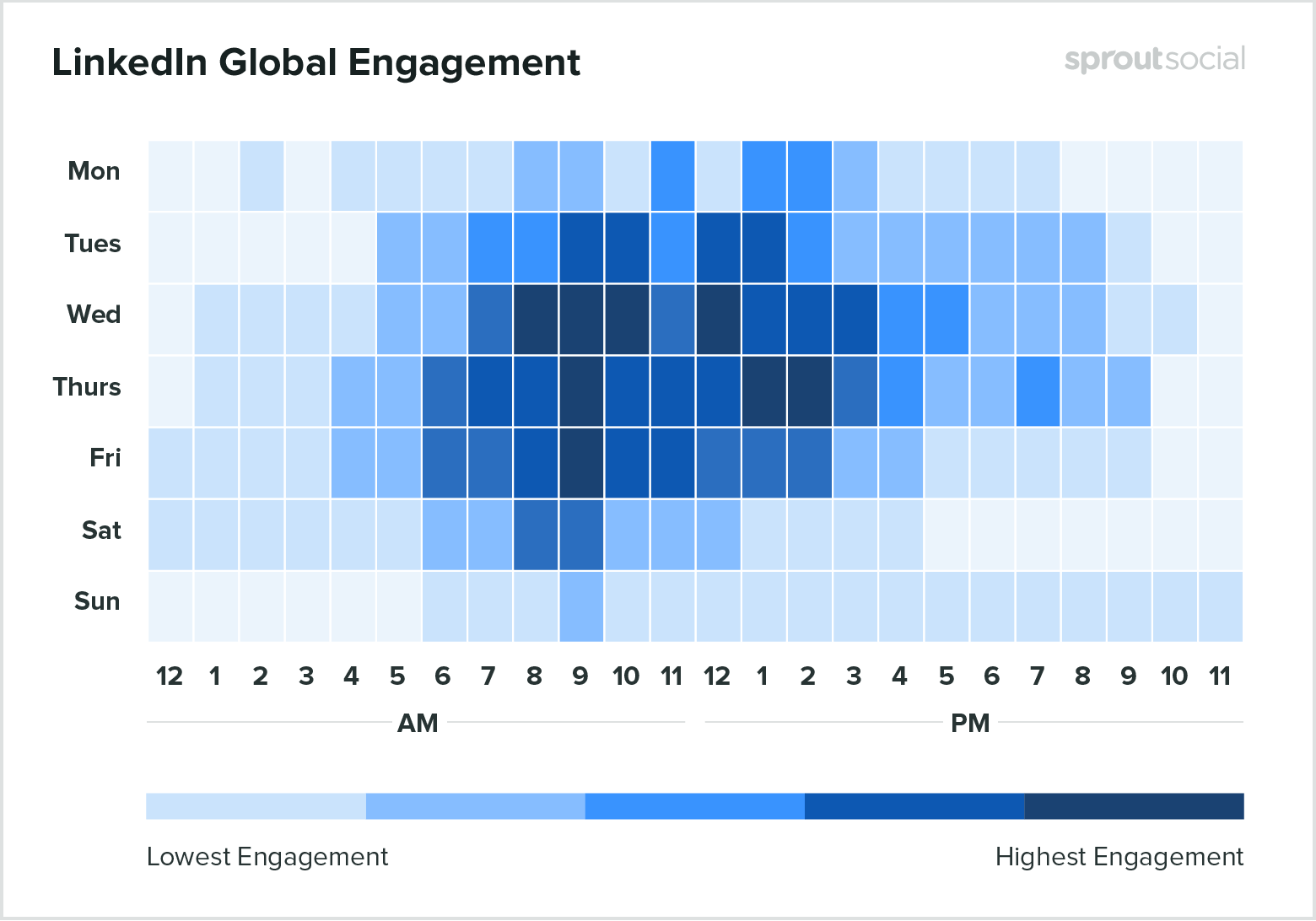 Is There a Generic Best Time to Post On LinkedIn?