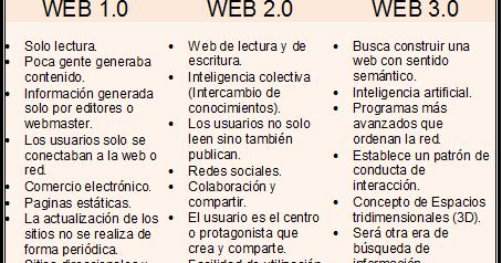 Cuadro comparativo de la Web 1.0, 2.0 y 3.0 | INSTITUTO ...