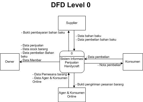 Data flow diagram level 0 adalah electrical work wiring diagram sekilas data flow diagram dfd amincyber4rt blog rh amincyber4rt blogspot com context diagram level 0 context ccuart Gallery