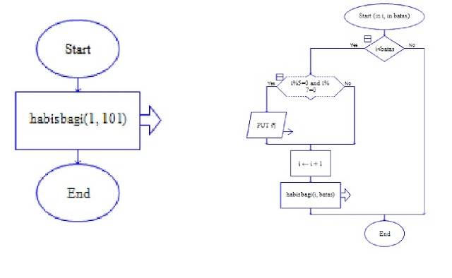 Flowchart number divisible by 5 and 7 with the recursive ...