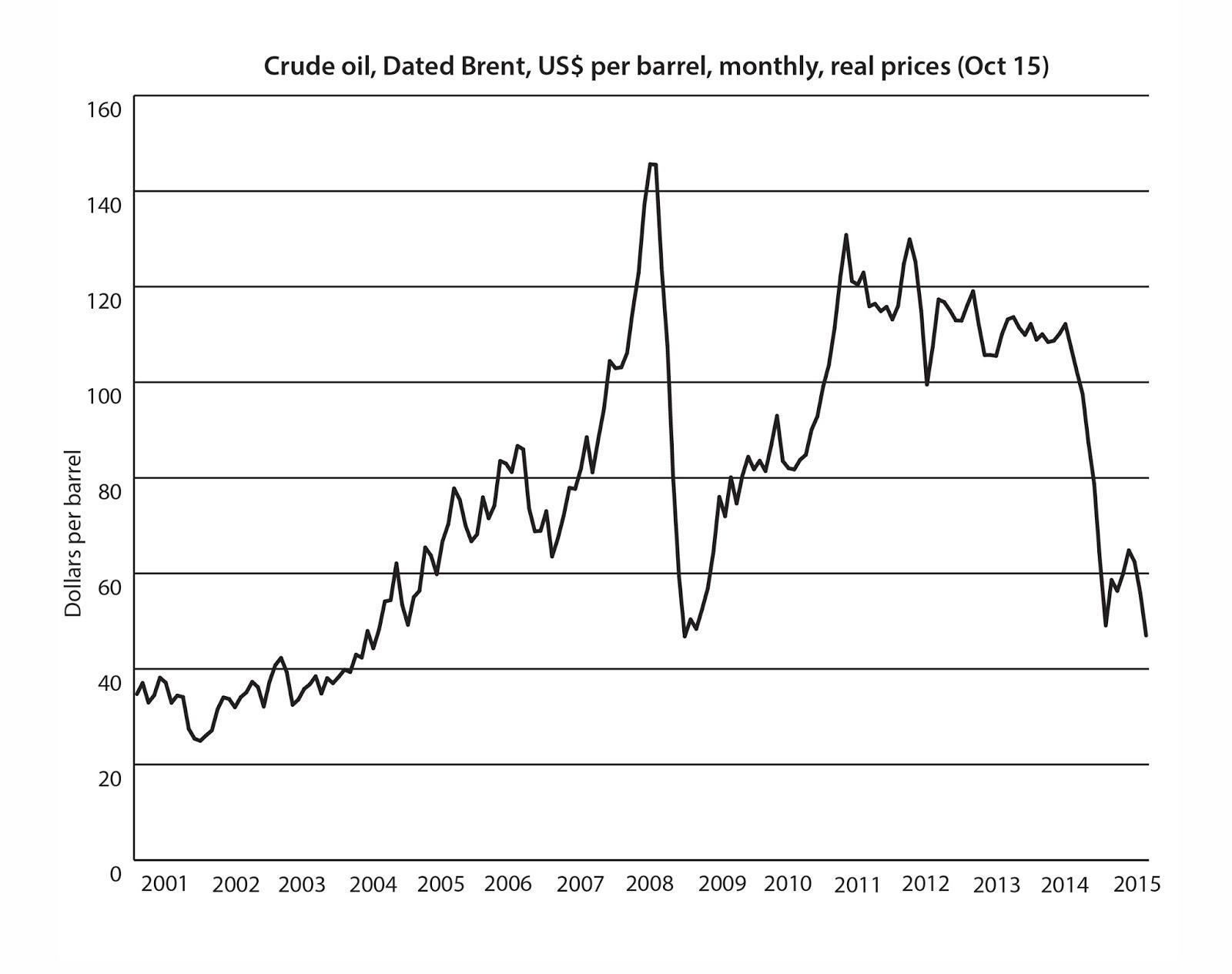 Beware of cheap oil! | Centre for European Reform