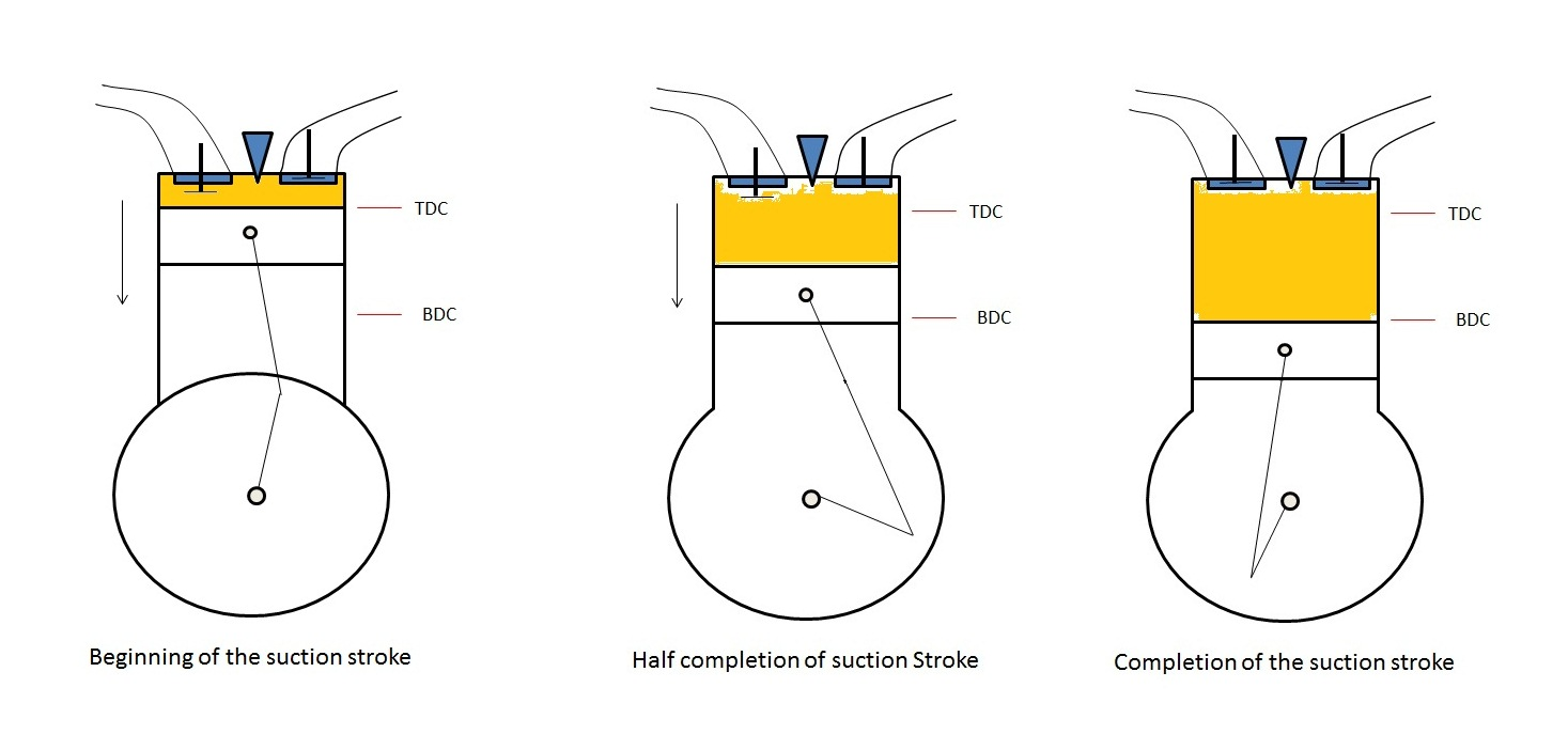 medium resolution of suction stroke working of four stroke engine