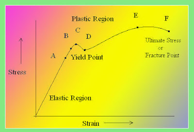 stress strain curve for mild steel.