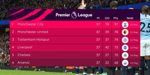 Klasemen Akhir Liga Inggris 2017-2018: Posisi 6 Besar