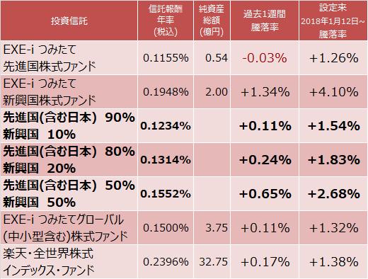 EXE-i つみたて 先進国株式ファンドとEXE-i つみたて 新興国株式ファンド、EXE-i つみたてグローバル(中小型含む)株式ファンド、楽天・全世界株式インデックス・ファンド成績比較表
