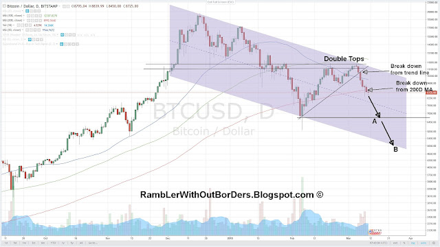 Bitcoin price chart showing double tops, and break downs