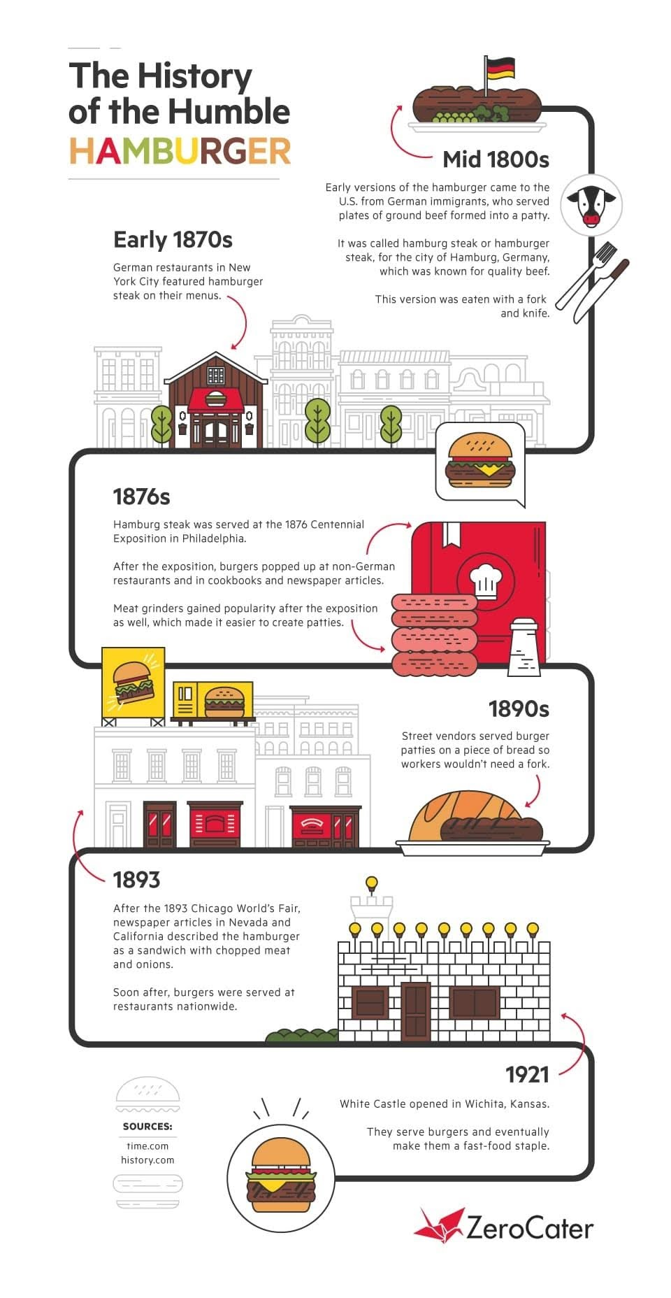 Celebrate National Burger Month with ZeroCater Restaurant Partners #infographic