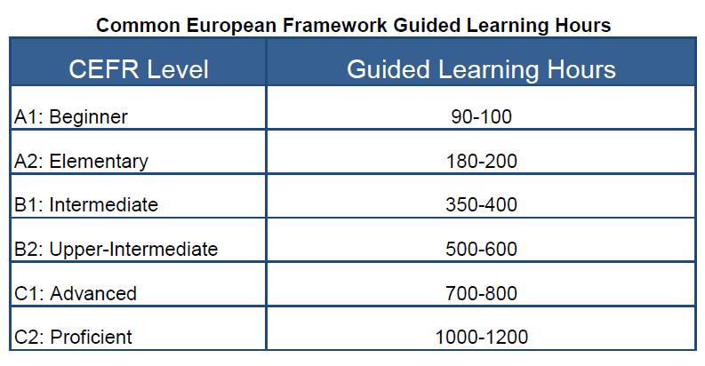 CEFR and Guided Learning Hours