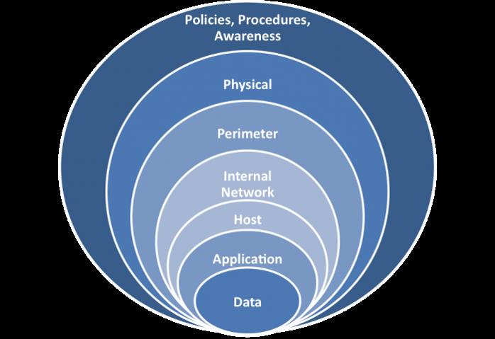 scada-savunma-modeli