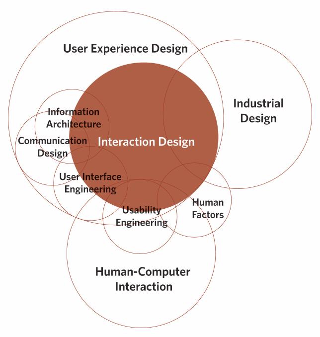 Dylan Design: INTERACTION DESIGN 112