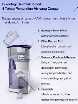 cara memasang / mengganti pureit germkill kit