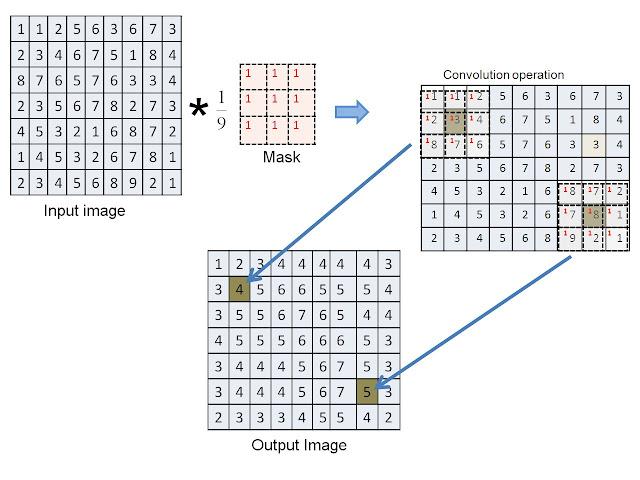 Ashing's Blog: OPENCV(7)--2D Convolution ,問答,濾波與模糊)