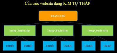 Cách Tối Ưu Hóa Tìm Kiếm Onpage Website SEO Hiệu Quả - Sơ Đồ Kim Tự THáp