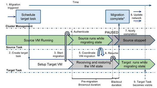 Google Compute Engine uses Live Migration technology to service infrastructure without application downtime