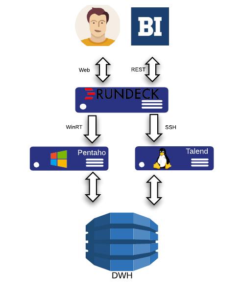 DATAMACHINES: Rundeck: Автоматизация ETL и рутины