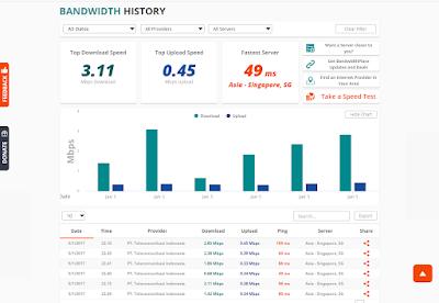 Cara Mengetahui Kecepatan Internet Menggunakan Bandwidthplace