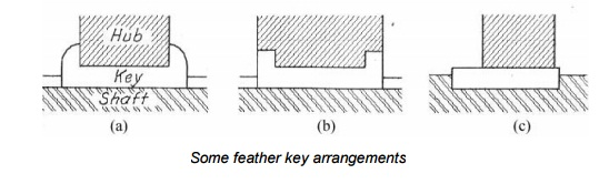 diagram of feather keys