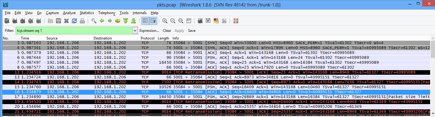 Cyber Explorer: Improving VM to VM network throughput on an