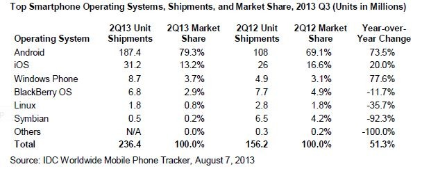 Smartphone OS market share for 2nd quarter of 2013