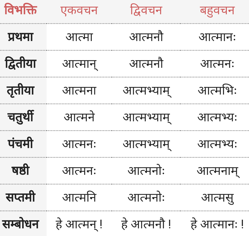 Atma ke roop - Shabd Roop - Sanskrit