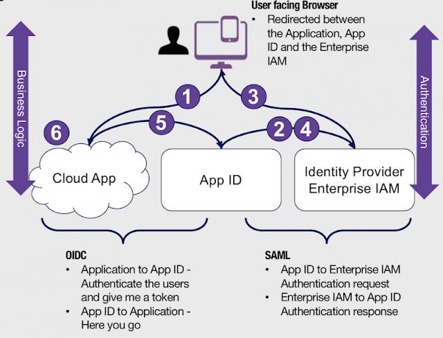 IBM Cloud, IBM Tutorials and Materials, IBM Guides, IBM Learning, IBM Certifications