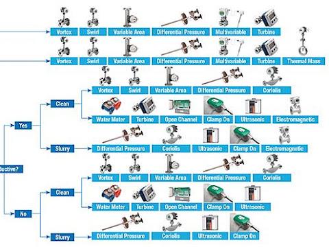 Panduan dalam memilih jenis flow meter