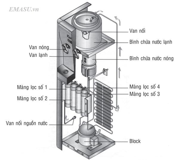Hệ thống phân phối cây nước nóng lạnh Kangaroo KG48 chính hãng, giá rẻ trên toàn quốc