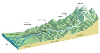Partes del Río