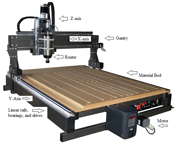 Jf Self Design And Manufacturing With A Cnc Router
