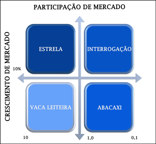 Dimensões Matriz BCG